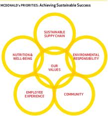 Mcdonalds case managing a sustainable supply chain