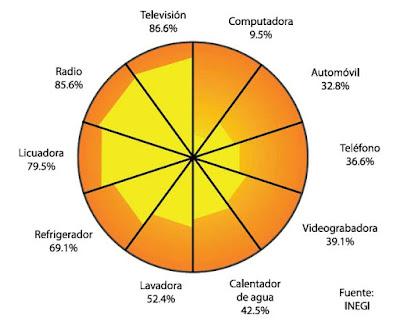 Instalaciones eléctricas residenciales - porcentajes de consumo de energía