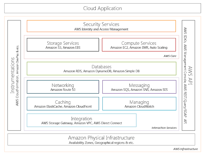 Amazon Web Services. Ecosystem
