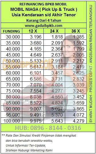 Tabel Cicilan5 Radana Finance