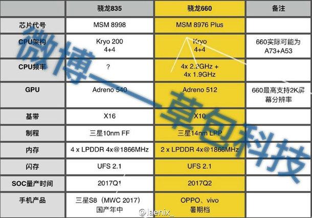 Xiaomi sẽ giới thiệu một chiếc smartphone mới sử dụng chip Snapdragon 660