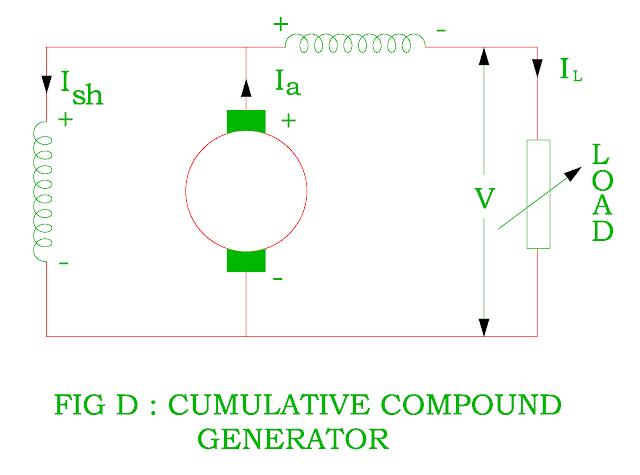 cumulative compound generator