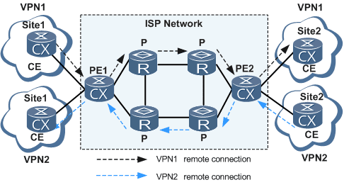 Approach to Service Provider domain : MPLS Basics ( RD and VRF