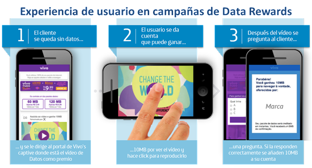 Figura1: Experiencia de usuario en campañas Data Rewards.