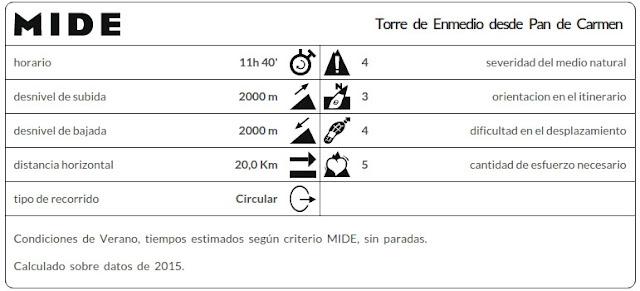 Datos MIDE ruta Torre de Enmedio