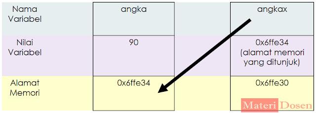 Ilustrasi Pointer pada C++, pada program Contoh Penggunaan Operator Dereference (&)