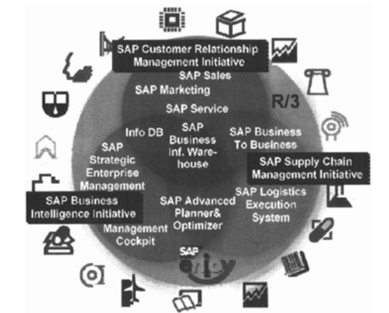 SAP Definition Full Form Overview and Introduction - SAP ABAP