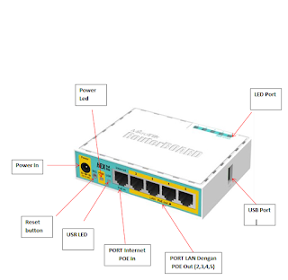 Mikrotik Routerboard RB750UPr2