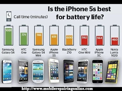 mAh battery Comparison