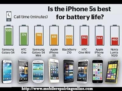 mAh battery Comparison