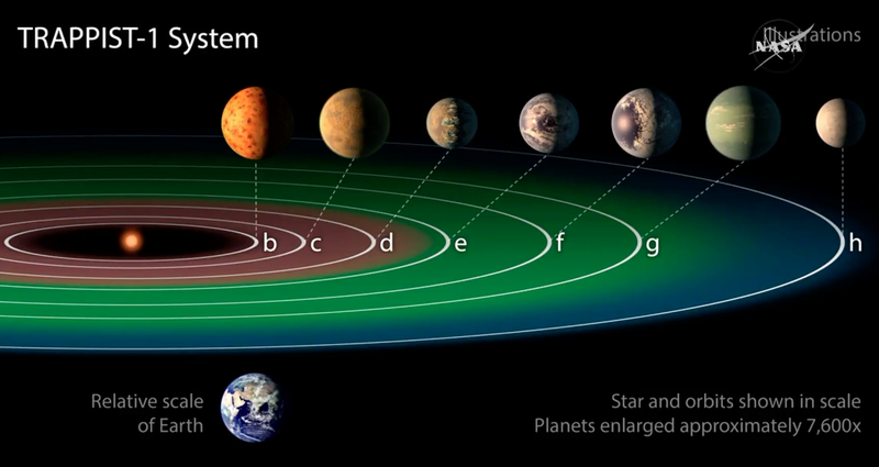 NASA Has Discovered 7 New Earth-Sized Planets