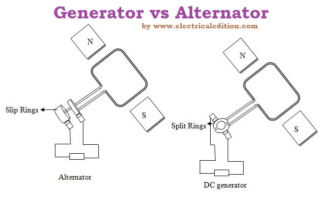 Differences Between Alternator and Generator