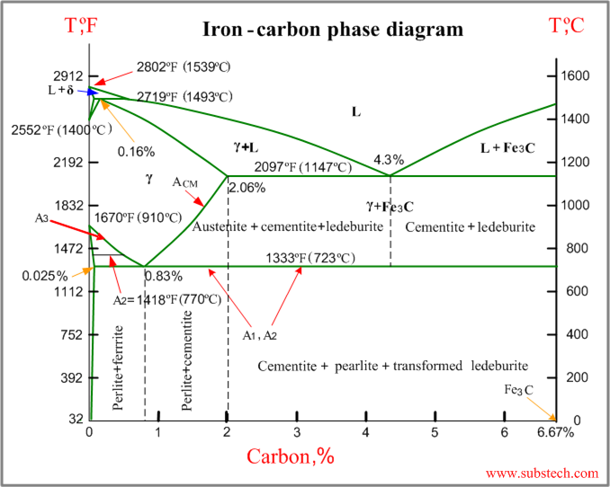 Iron Carbon Phase Diagram Explained Snowy Owl Adaptations Me303 Material Technology: Iron-carbon