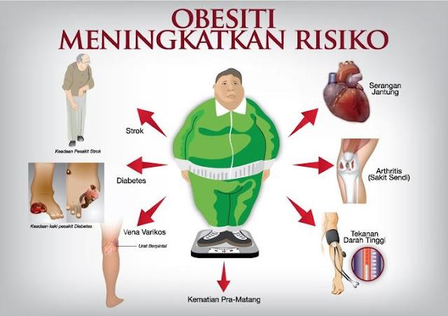 Peringatan Hari Ginjal Sedunia 2017 dan Sinyal Bahaya Meningkatnya Obesitas