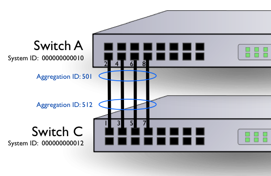 sFlow: Link aggregation