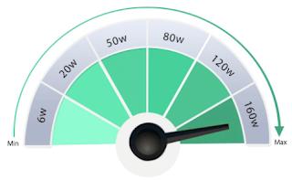 160W Maximum Output