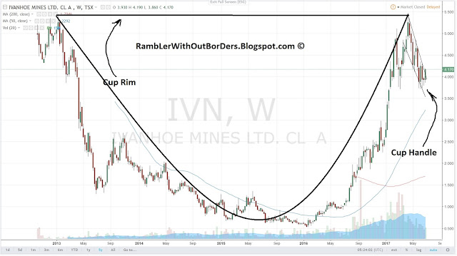 Ivanhoe (IVN) price chart showing cup and handle formation