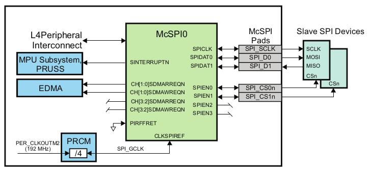Linux Kernel Hacks: Device Tree 기반의 SPI programming