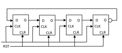 Verilog code of ring counter heres a bsic diagram explaining ring counter ccuart Image collections