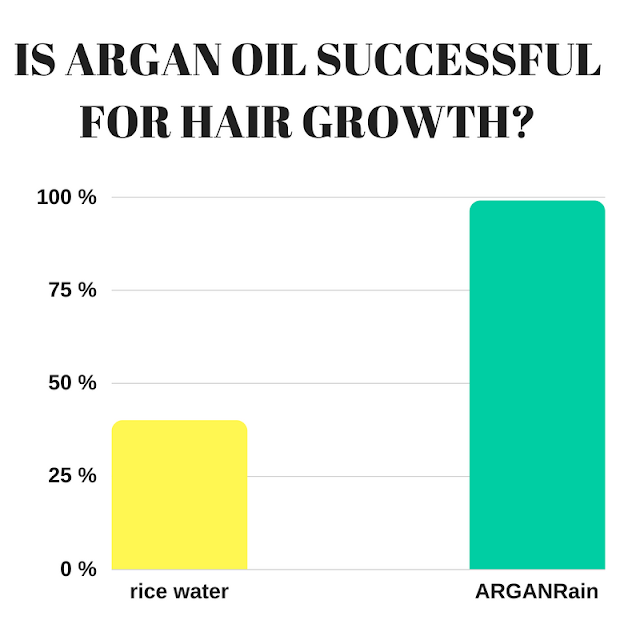 arganrain argan oil rice water hair growth
