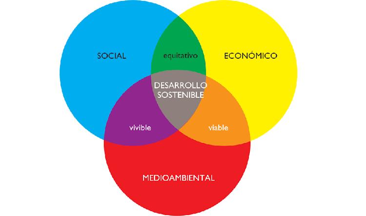 La importancia del Desarrollo Sustentable