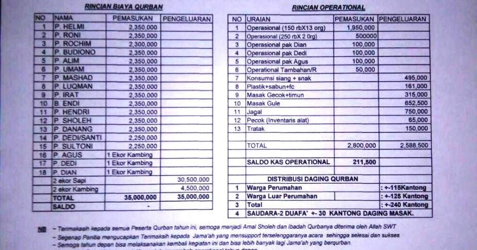 Baitul Izzah Laporan Keuangan Idul Adha 1437 H 2016 M