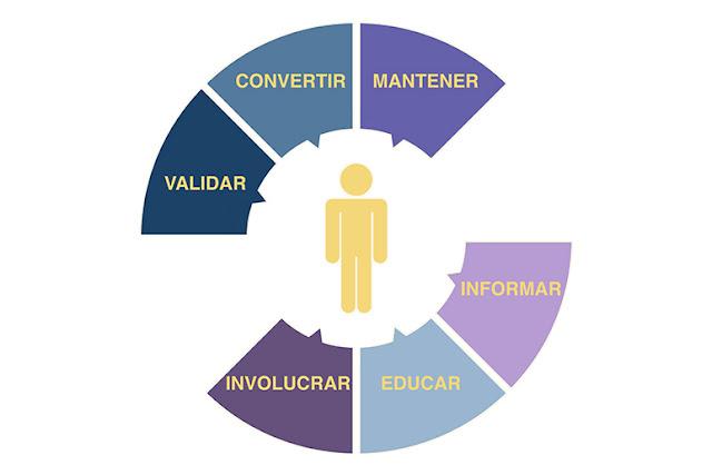diagrama-lead-nurturing