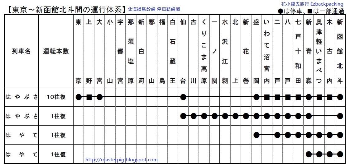 JR北海道新幹線時間表及情報(更新:2015年12月) - 花小錢去旅行