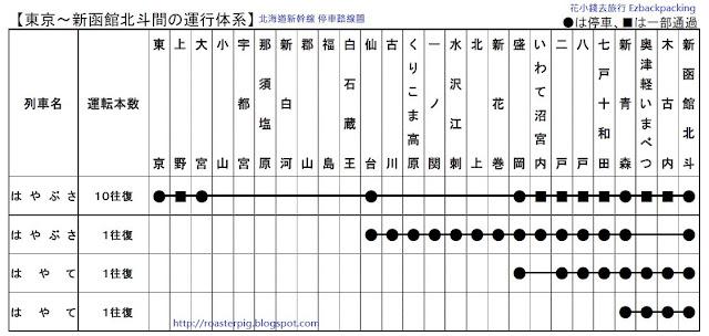 北海道新幹線路線圖