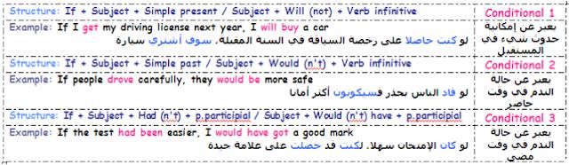 قواعد grammar اللغة الإنجليزية ,دروس الثانية باك
