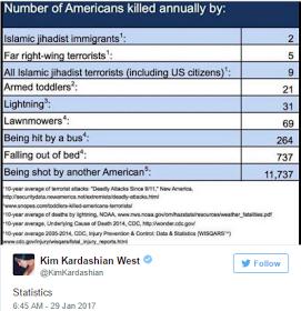 Kim kardashian and Donald Trump Tweet