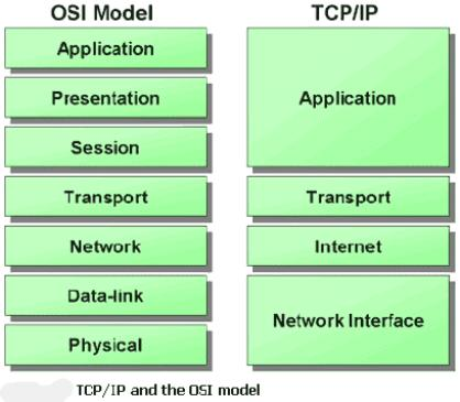 Cisco and System Security Basics: Lesson 4 - Introduction to TCP ...