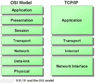 Lesson 4 - Introduction to TCP/IP Layers