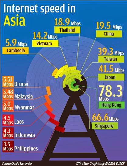 Philippines' slow and pathetic internet speed is costing ...