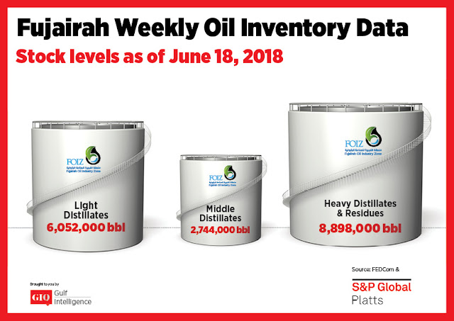 Chart Attribute: Fujairah Weekly Oil Inventory Data (as of June 18, 2018) / Source: The Gulf Intelligence