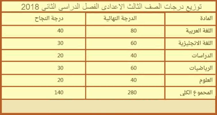 توزيع درجات اللغة العربية والدين ترم  ثاني 2017-2018 ابتدائي واعدادي