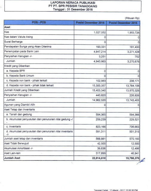 LAPORAN PUBLIKASI TRIWULAN IV 2016, PT. BPR PESISIR TANADOANG