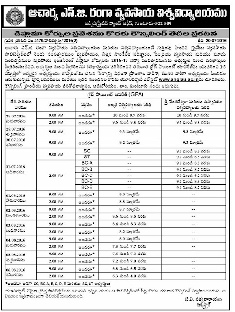 ANGRAU Agriculture Polytechnic Admission 2016 Notification