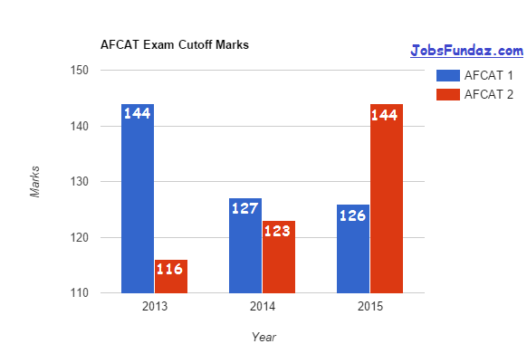 AFCAT 1 2016 Results | AFCAT 1 2016 Cut off marks