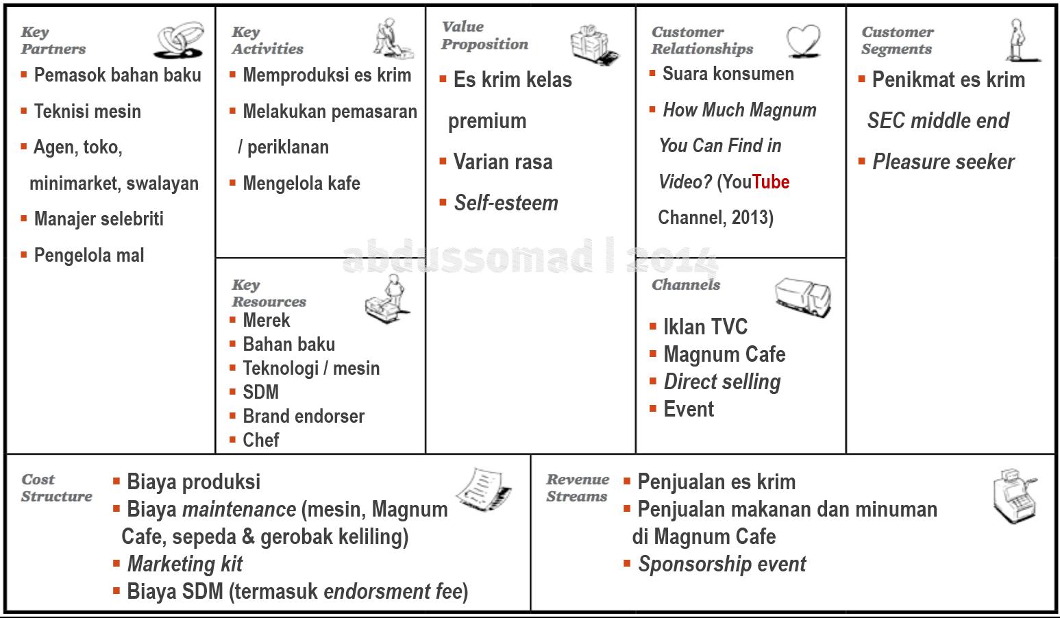 Ilmu Bermanfaat: Business Model Canvas: Identifikasi Model ...