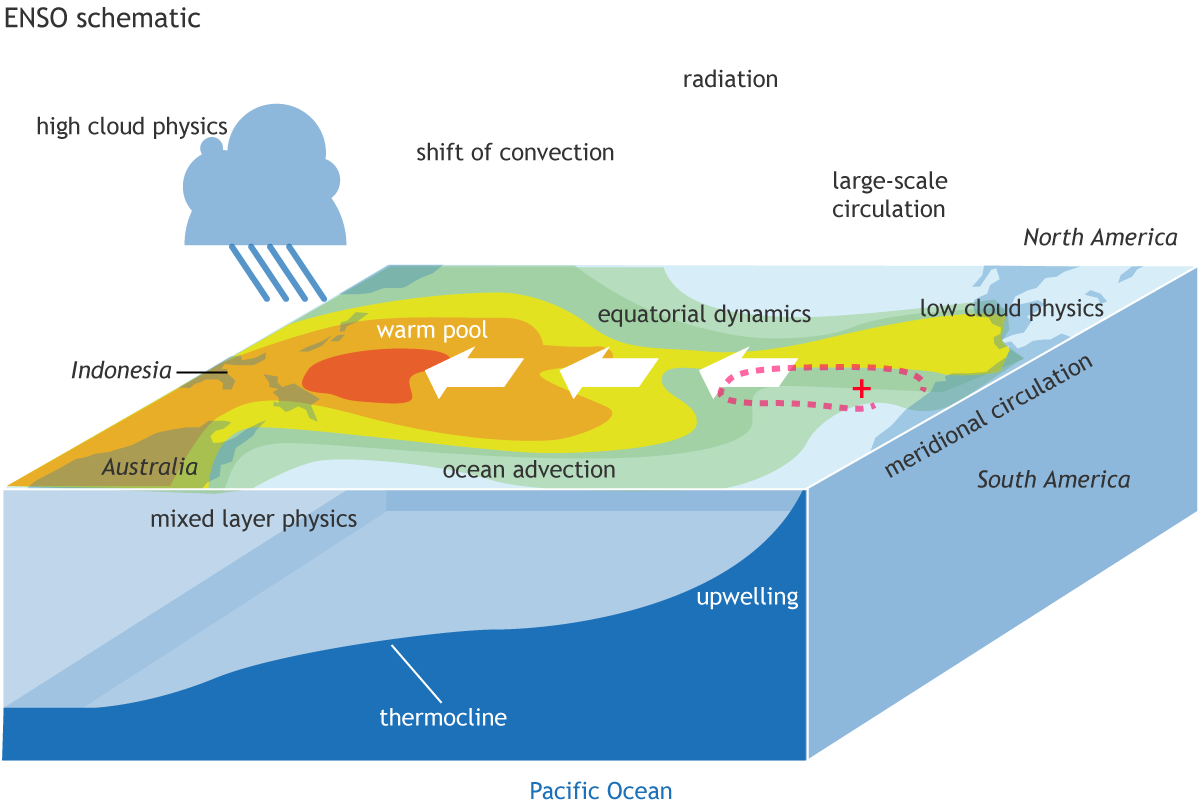Solar Activity Could Trigger The El Nino And La Nina  Enso