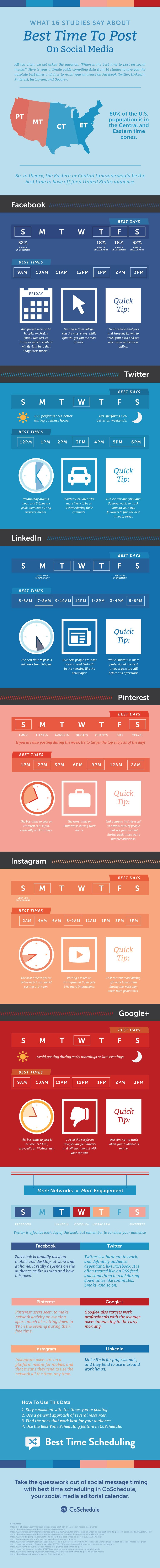 What 16 Studies Say About Best Time to Post On Social Media