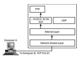 Pengertian UDP, Fungsi dan Kegunaanya