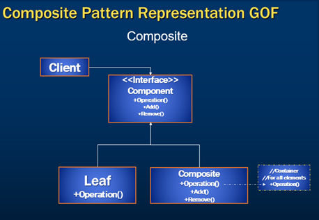 composite design pattern implementation