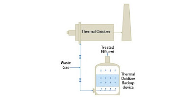 diagram of activated carbon adsorber as backup to thermal oxidizer