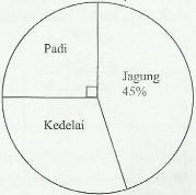 contoh diagram lingkaran satuan sudut/derajat