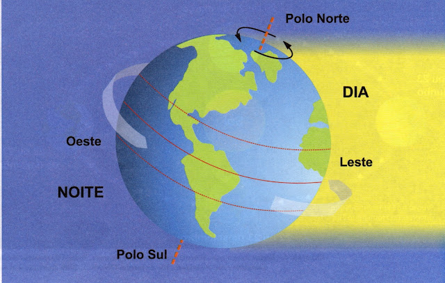 Dia e noite segundo o modelo do heliocentrismo