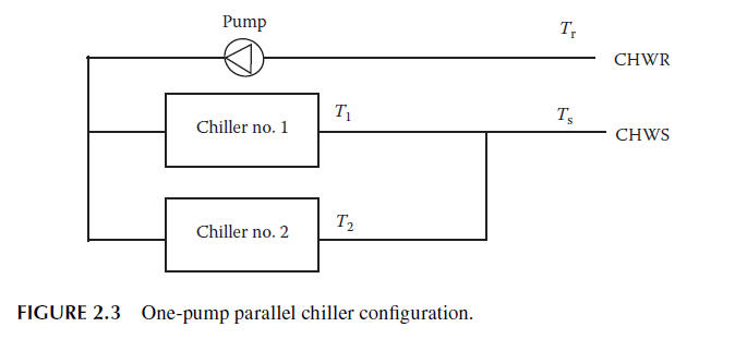 chiller maintenance and control