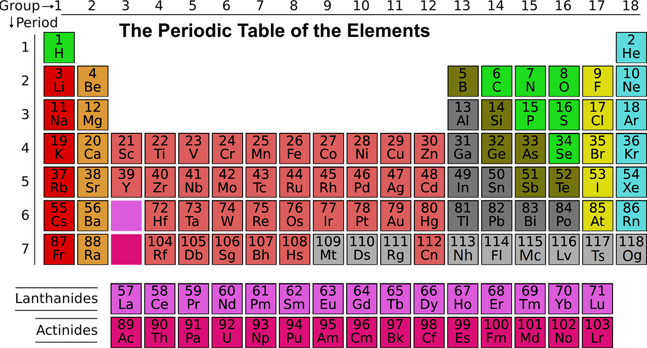 Free technology for teachers seven good resources to help students learning the periodic table of the elements is not one of my fondest memories of high school but it was a necessary experience to get through chemistry urtaz Image collections
