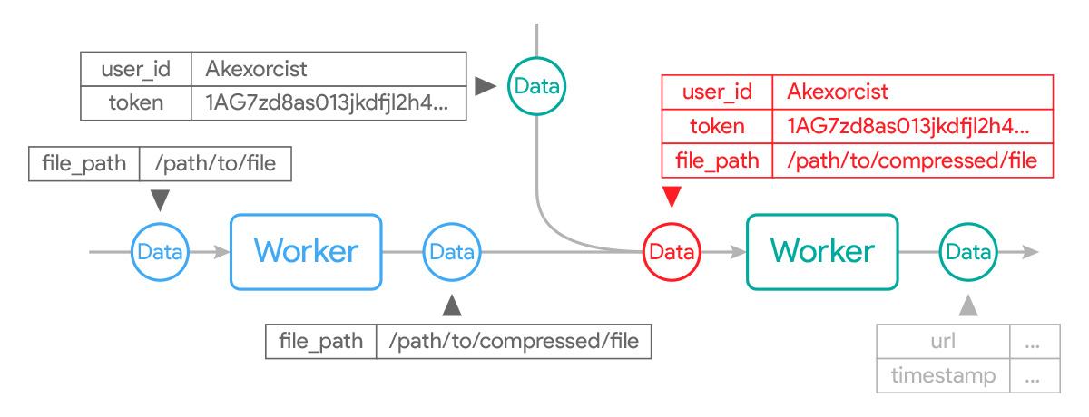 Android Code] หมดปัญหาวุ่นวายกับ Background Task ด้วย WorkManager